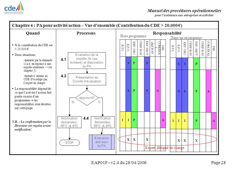 Manuel des procédures opérationnelles pour lassistance aux entreprises et activités EAP01F - v2.4 du 28/04/2006Page 28 Chapitre 4 : PA pour activité/a