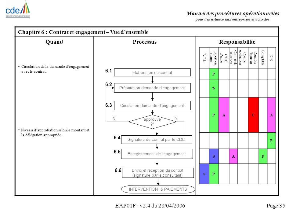 Manuel des procédures opérationnelles pour lassistance aux entreprises et activités EAP01F - v2.4 du 28/04/2006Page 35 Chapitre 6 : Contrat et engagem