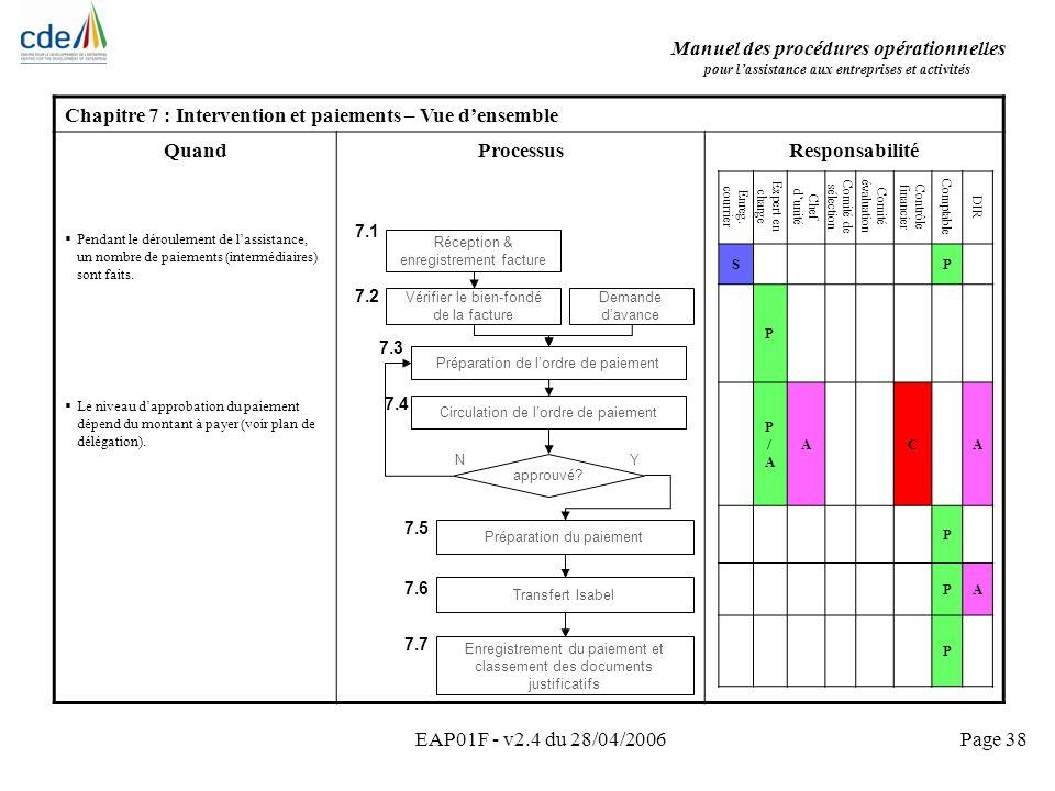 Manuel des procédures opérationnelles pour lassistance aux entreprises et activités EAP01F - v2.4 du 28/04/2006Page 38 Chapitre 7 : Intervention et pa