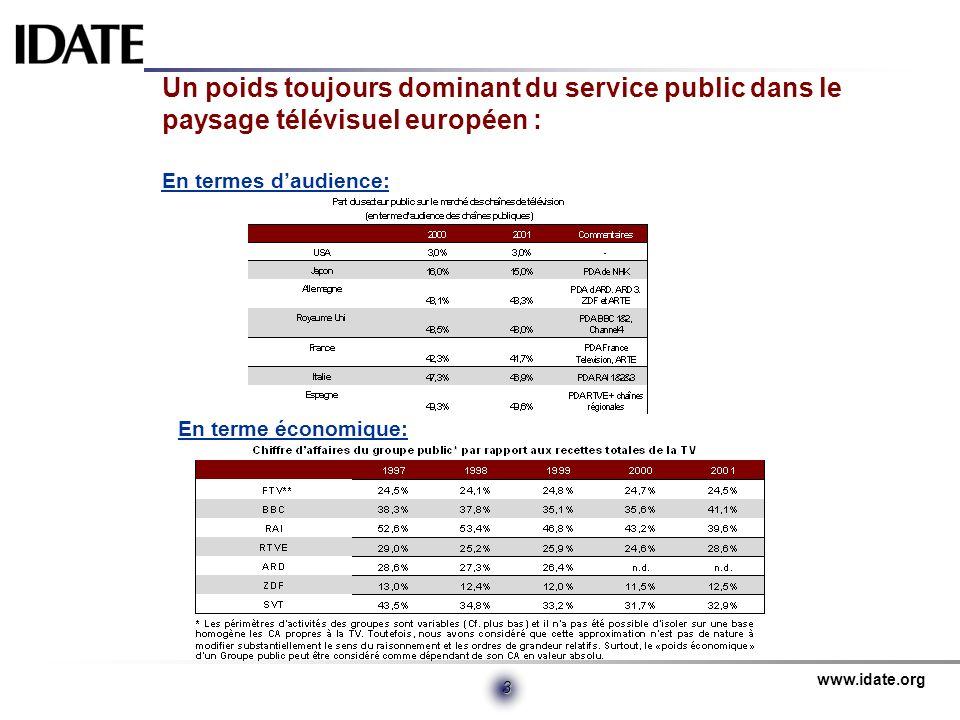 www.idate.org 4 Des moyens financiers inégaux reflétant un effort public très contrasté : Moyens financiers: Effort public: