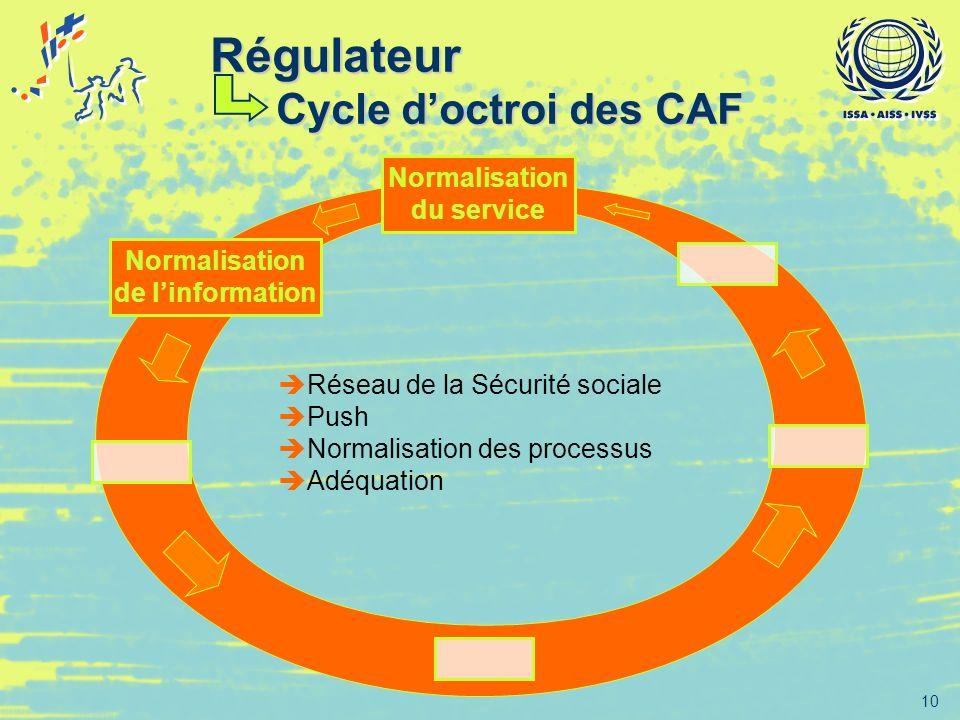 10 Normalisation de linformation Normalisation du service Réseau de la Sécurité sociale Push Normalisation des processus Adéquation Régulateur Cycle d