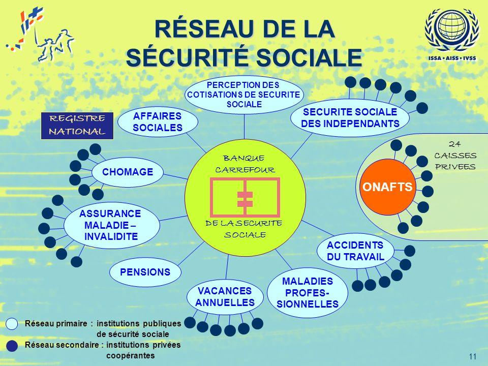 11 RÉSEAU DE LA SÉCURITÉ SOCIALE Réseau primaire :institutions publiques de sécurité sociale Réseau secondaire :institutions privées coopérantes 24 CA