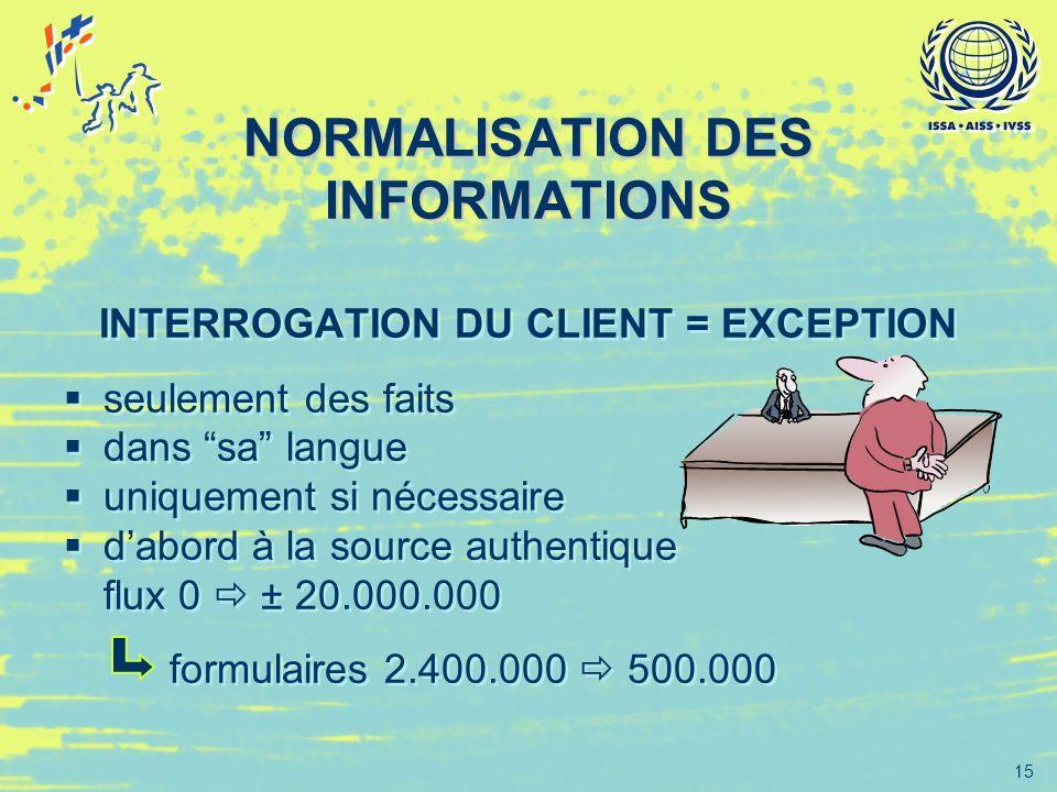 15 NORMALISATION DES INFORMATIONS INTERROGATION DU CLIENT = EXCEPTION seulement des faits dans sa langue uniquement si nécessaire dabord à la source a