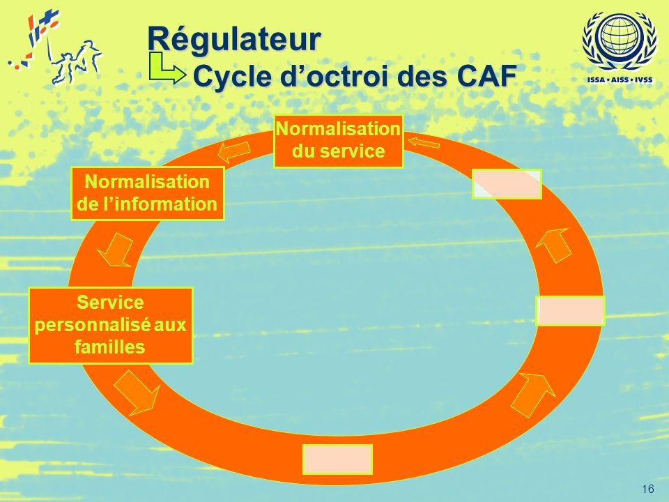 16 Normalisation de linformation Service personnalisé aux familles Normalisation du service Régulateur Cycle doctroi des CAF