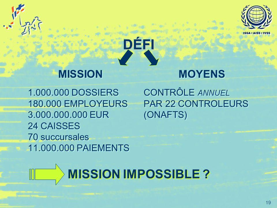 19 DÉFI MISSION 1.000.000 DOSSIERS 180.000 EMPLOYEURS 3.000.000.000 EUR 24 CAISSES 70 succursales 11.000.000 PAIEMENTS MISSION 1.000.000 DOSSIERS 180.