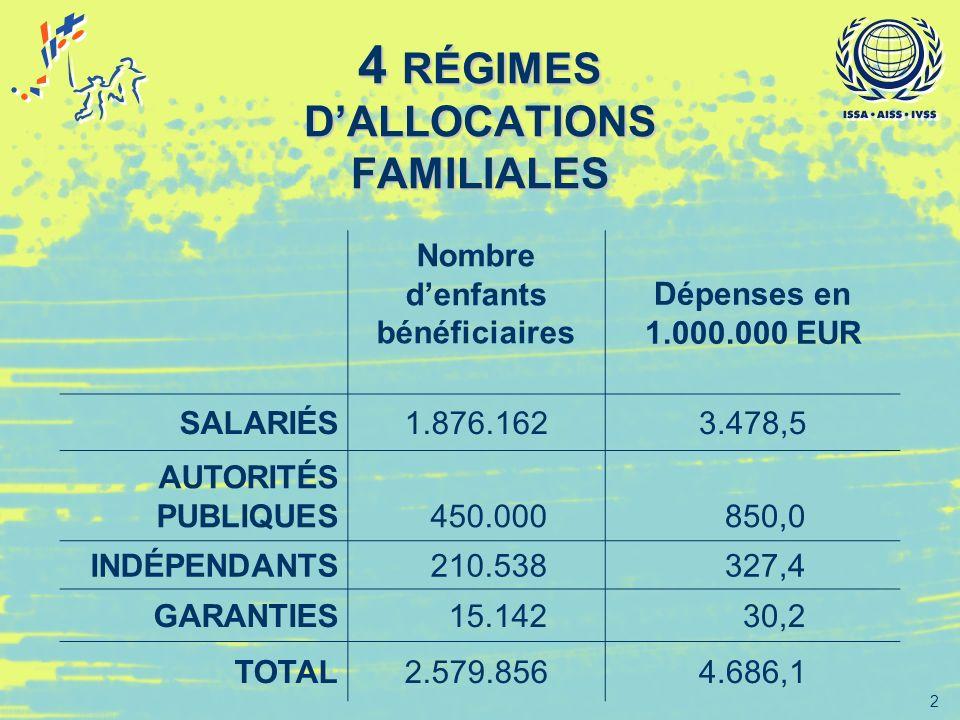 2 4 RÉGIMES DALLOCATIONS FAMILIALES Nombre denfants bénéficiaires Dépenses en 1.000.000 EUR SALARIÉS1.876.1623.478,5 AUTORITÉS PUBLIQUES 450.000 850,0