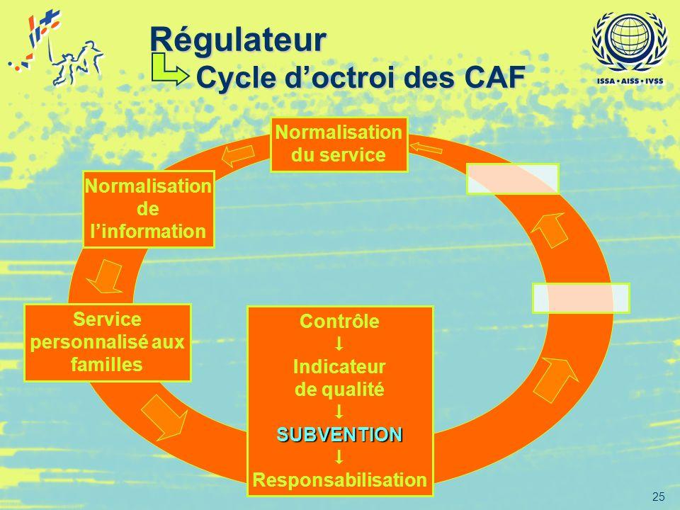 25 Normalisation de linformation Service personnalisé aux familles Contrôle Indicateur de qualité SUBVENTION Responsabilisation Normalisation du servi