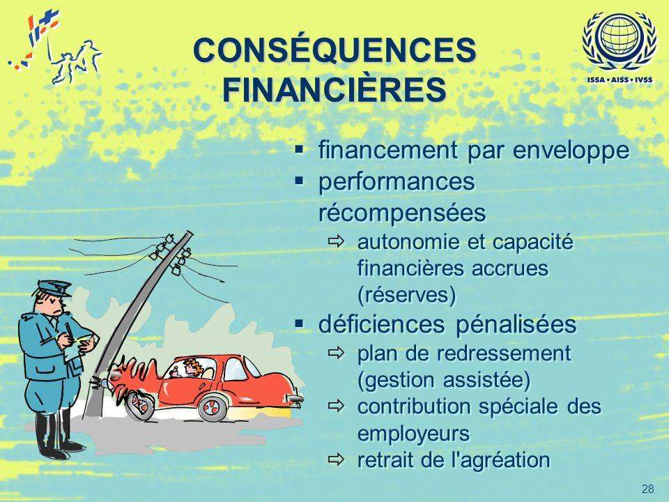 28 CONSÉQUENCES FINANCIÈRES financement par enveloppe performances récompensées autonomie et capacité financières accrues (réserves) déficiences pénal