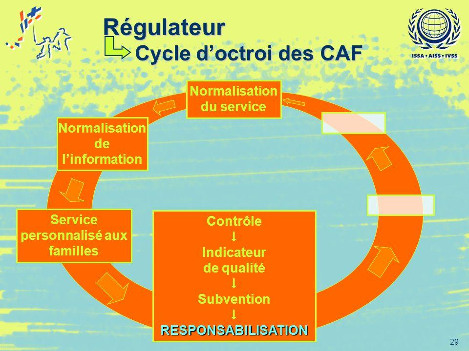 29 Normalisation de linformation Service personnalisé aux familles Contrôle Indicateur de qualité Subvention RESPONSABILISATION Normalisation du servi