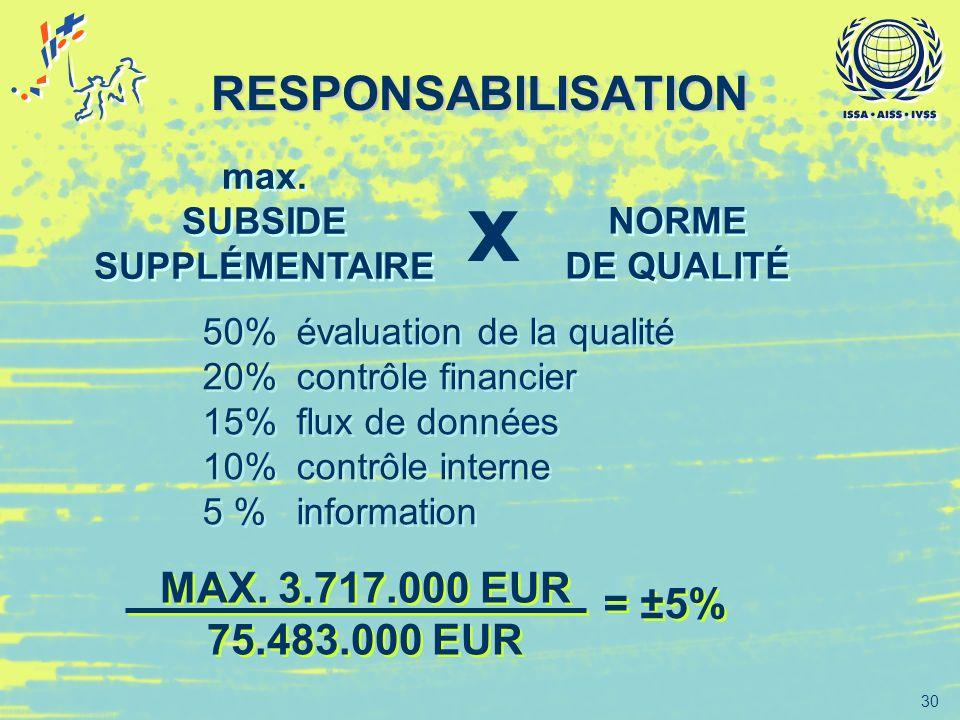 30 RESPONSABILISATION 50%évaluation de la qualité 20%contrôle financier 15%flux de données 10%contrôle interne 5 %information 50%évaluation de la qual