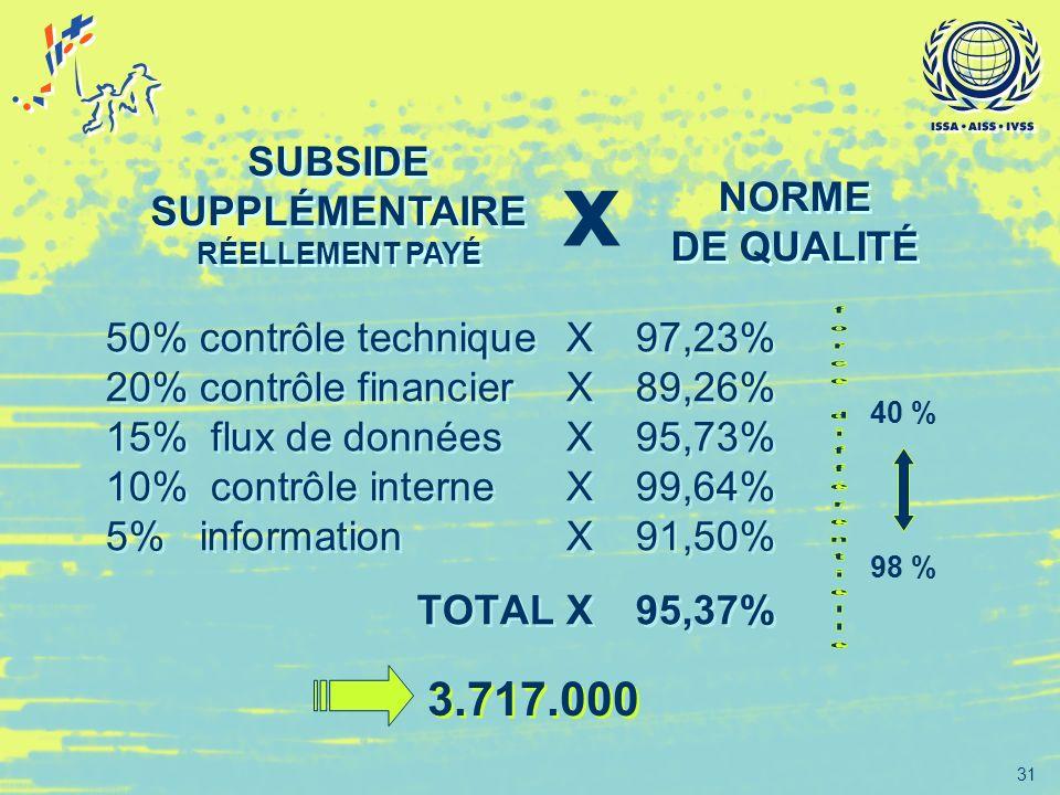 31 50% contrôle techniqueX97,23% 20% contrôle financierX89,26% 15% flux de donnéesX 95,73% 10% contrôle interneX 99,64% 5% informationX 91,50% TOTAL X