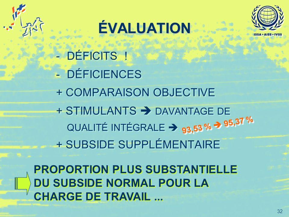 32 ÉVALUATION -DÉFICITS ! -DÉFICIENCES + COMPARAISON OBJECTIVE + STIMULANTS DAVANTAGE DE QUALITÉ INTÉGRALE + SUBSIDE SUPPLÉMENTAIRE -DÉFICITS ! -DÉFIC