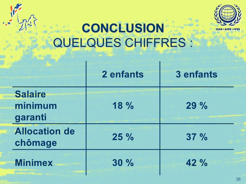 36 CONCLUSION QUELQUES CHIFFRES : 2 enfants3 enfants Salaire minimum garanti 18 %29 % Allocation de chômage 25 %37 % Minimex30 %42 %
