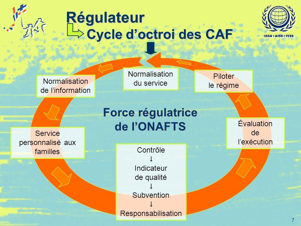7 Régulateur Cycle doctroi des CAF Normalisation de linformation Service personnalisé aux familles Contrôle Indicateur de qualité Subvention Responsab
