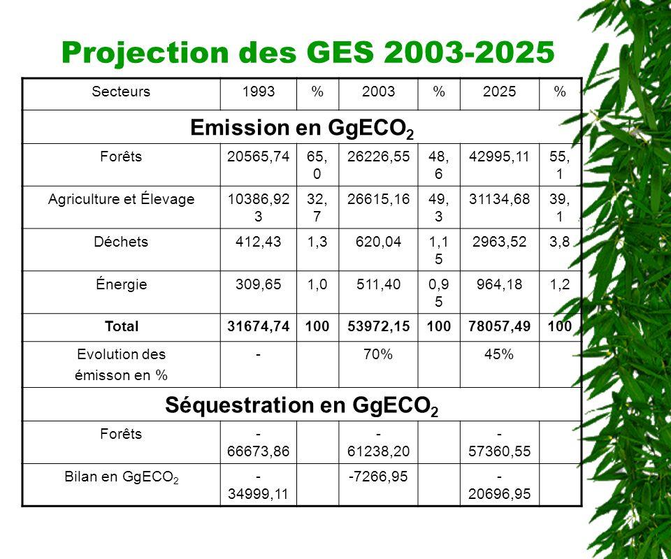 Résultats des Inventaires des GES SECTEUR ÉMISSIONSEQUESTRATION GgECO 2 % % Forêts et changements daffectation des terres 20 565,746566 673,86100 Agriculture et Élevage10 386,92332,700 Déchets412,431,3000 Énergie309,651,000 Total31 674,74310066 673,86100