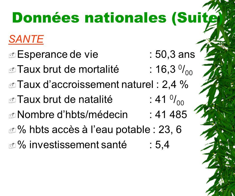 Données nationales (Suite) Asins: 248 311 Camelins: 578 236 Porcins: 15 290 ENERGIE Cons.
