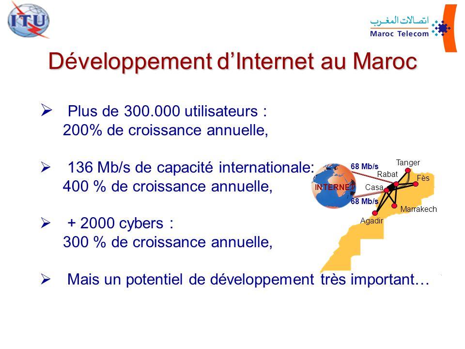 Tanger Rabat Casa Agadir Marrakech Fès INTERNET 68 Mb/s Dveloppement dInternet au Maroc Développement dInternet au Maroc Plus de 300.000 utilisateurs