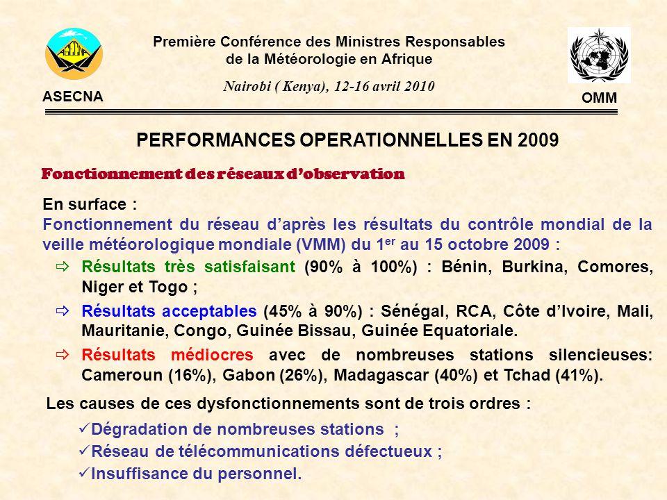 PERFORMANCES OPERATIONNELLES EN 2009 Fonctionnement des réseaux dobservation Les causes de ces dysfonctionnements sont de trois ordres : Dégradation d