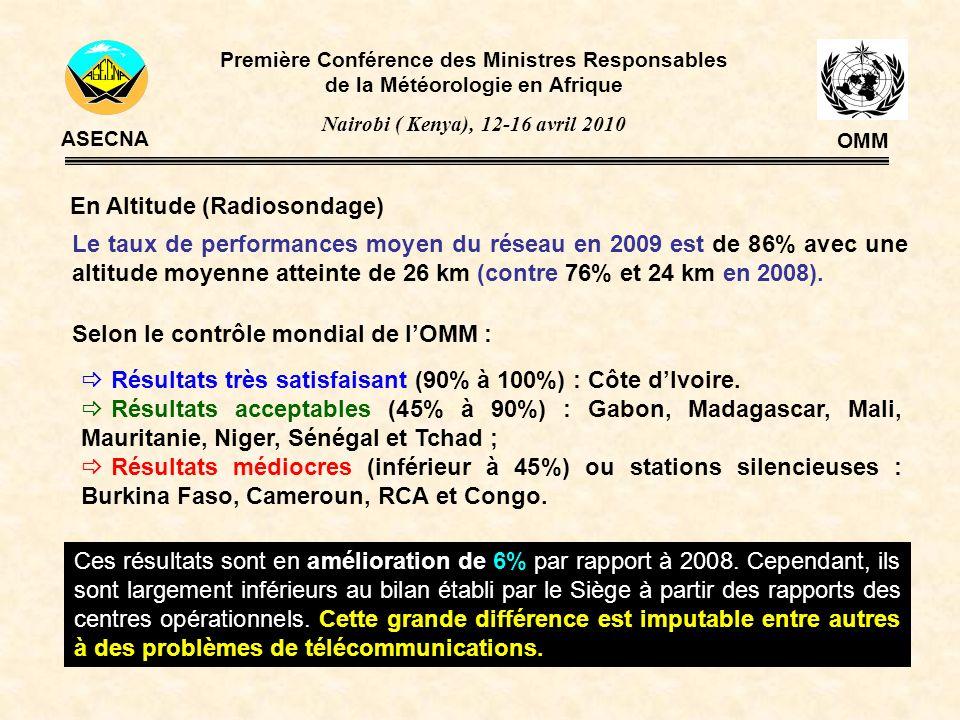 En Altitude (Radiosondage) Le taux de performances moyen du réseau en 2009 est de 86% avec une altitude moyenne atteinte de 26 km (contre 76% et 24 km