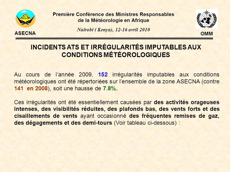 INCIDENTS ATS ET IRRÉGULARITÉS IMPUTABLES AUX CONDITIONS MÉTÉOROLOGIQUES Première Conférence des Ministres Responsables de la Météorologie en Afrique