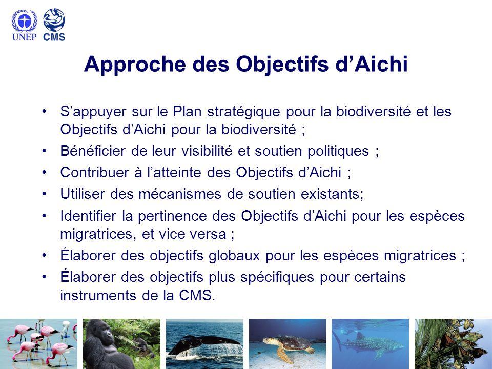 Approche des Objectifs dAichi Sappuyer sur le Plan stratégique pour la biodiversité et les Objectifs dAichi pour la biodiversité ; Bénéficier de leur