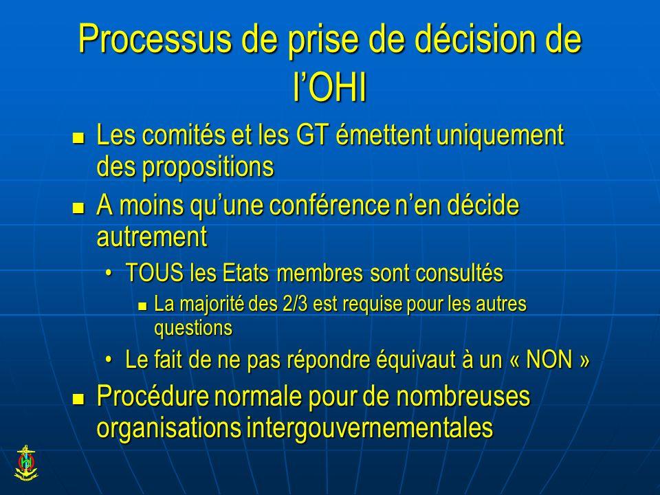Processus de prise de décision de lOHI Les comités et les GT émettent uniquement des propositions Les comités et les GT émettent uniquement des propos
