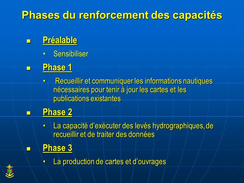 Phases du renforcement des capacités Préalable Préalable SensibiliserSensibiliser Phase 1 Phase 1 Recueillir et communiquer les informations nautiques