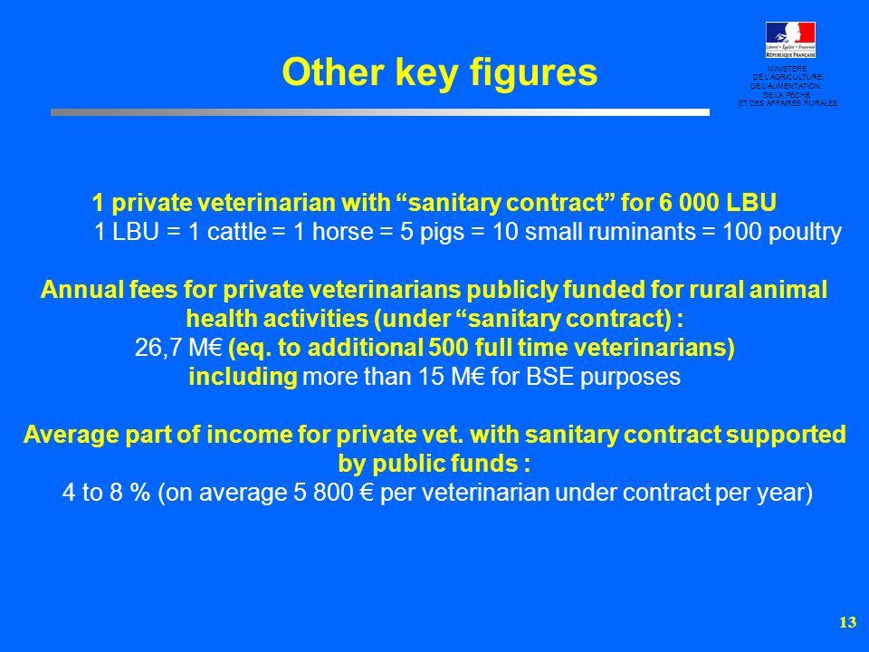 14 Le Ministère de lAgriculture, de lAlimentation, de la Pêche et des Affaires Rurales Le Conseil Supérieur de lOrdre des Vétérinaires 1.DEFINITIONS DU MANDAT SANITAIRE 2.