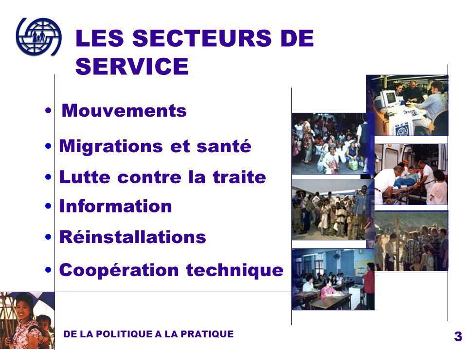 3 LES SECTEURS DE SERVICE Mouvements DE LA POLITIQUE A LA PRATIQUE Lutte contre la traite Réinstallations Information Migrations et santé Coopération