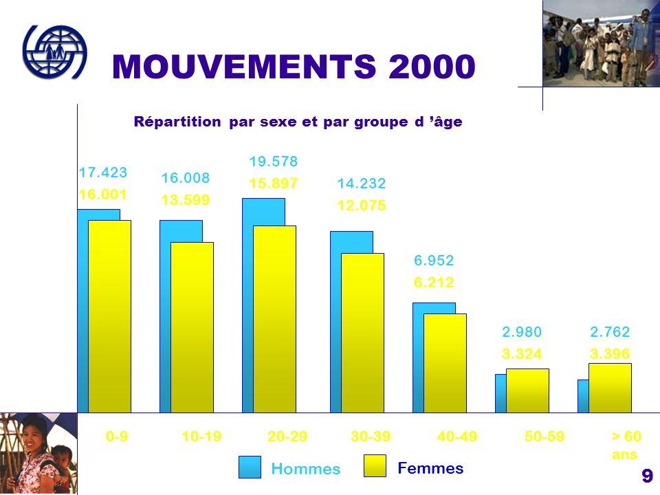 9 0-910-1920-2930-3940-4950-59> 60 ans Hommes Femmes MOUVEMENTS 2000 Répartition par sexe et par groupe d âge 16.001 13.599 15.897 12.075 6.212 3.3243