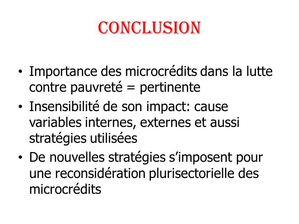 CONCLUSION Importance des microcrédits dans la lutte contre pauvreté = pertinente Insensibilité de son impact: cause variables internes, externes et a