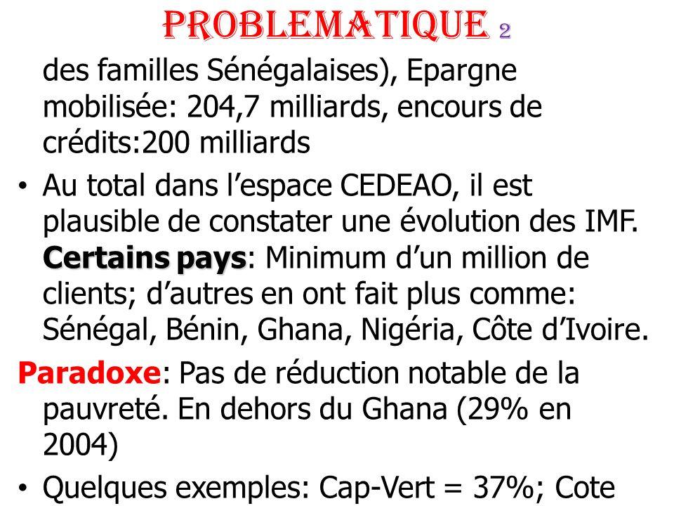 PROBLEMATIQUE 2 des familles Sénégalaises), Epargne mobilisée: 204,7 milliards, encours de crédits:200 milliards Certains paysAu total dans lespace CE