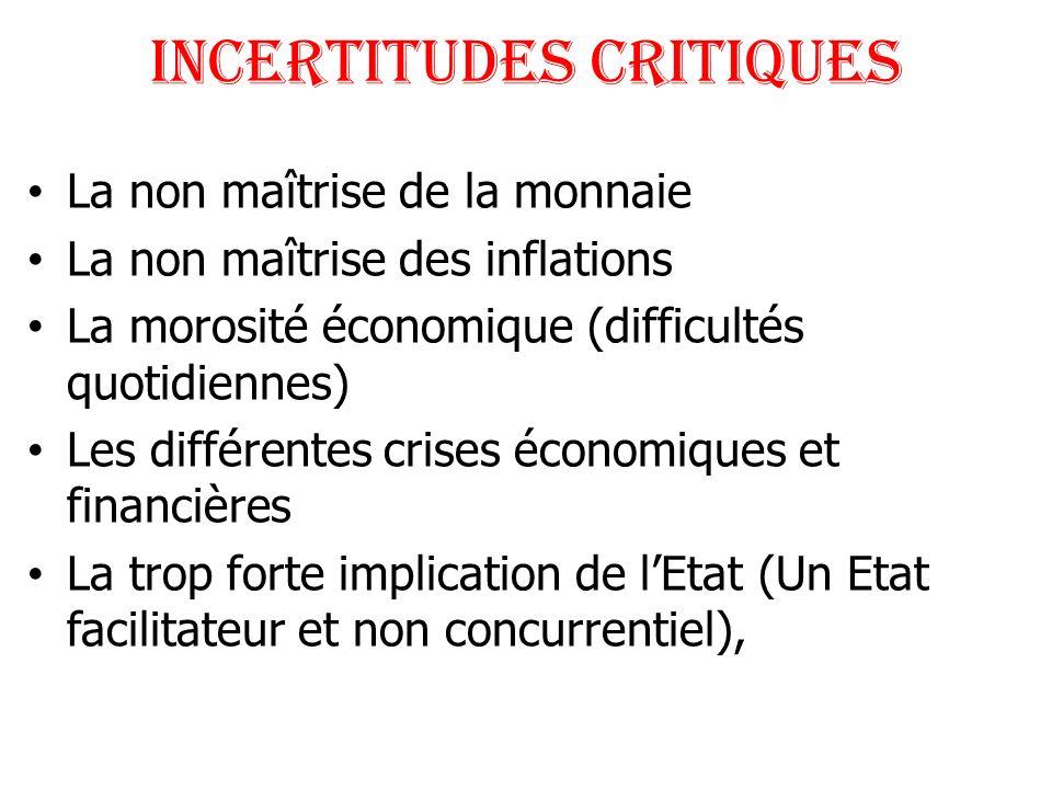 INCERTITUDES CRITIQUES La non maîtrise de la monnaie La non maîtrise des inflations La morosité économique (difficultés quotidiennes) Les différentes
