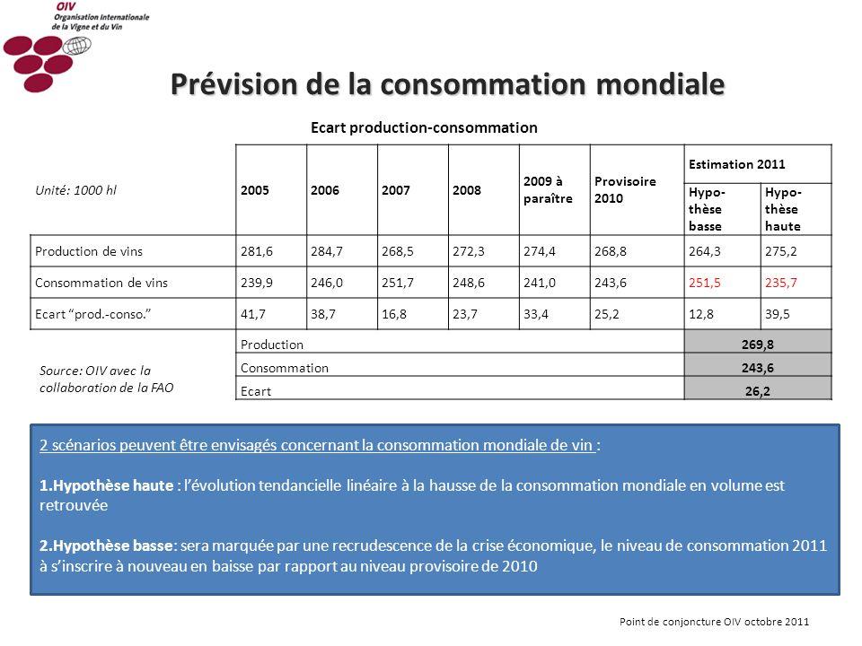 Point de conjoncture OIV octobre 2011 2 scénarios peuvent être envisagés concernant la consommation mondiale de vin : 1.Hypothèse haute : lévolution t