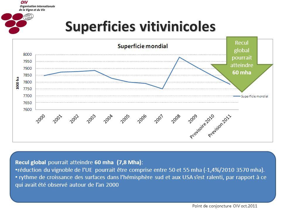 Point de conjoncture OIV octobre 2011 2 scénarios peuvent être envisagés concernant la consommation mondiale de vin : 1.Hypothèse haute : lévolution tendancielle linéaire à la hausse de la consommation mondiale en volume est retrouvée 2.Hypothèse basse: sera marquée par une recrudescence de la crise économique, le niveau de consommation 2011 à sinscrire à nouveau en baisse par rapport au niveau provisoire de 2010 Prévision de la consommation mondiale Unité: 1000 hl2005200620072008 2009 à paraître Provisoire 2010 Estimation 2011 Hypo- thèse basse Hypo- thèse haute Production de vins281,6284,7268,5272,3274,4268,8264,3275,2 Consommation de vins239,9246,0251,7248,6241,0243,6251,5235,7 Ecart prod.-conso.41,738,716,823,733,425,212,839,5 Production 269,8 Consommation243,6 Ecart26,2 Ecart production-consommation Source: OIV avec la collaboration de la FAO