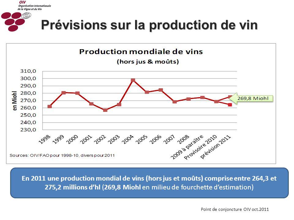 Point de conjoncture OIV oct.2011 En 2011 une production mondial de vins (hors jus et moûts) comprise entre 264,3 et 275,2 millions dhl (269,8 Miohl e