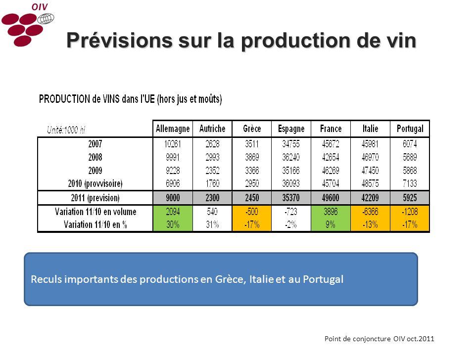 8 Prévisions sur la production de vin Dans lUE: 5 ème récolte faible daffilé équivalente globalement à celle de 2010, en milieu de fourchette destimation à 158,2 Miohl (hors jus et moûts).