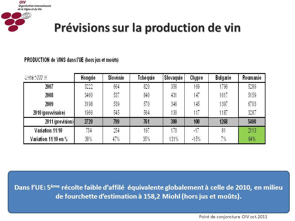 8 Prévisions sur la production de vin Dans lUE: 5 ème récolte faible daffilé équivalente globalement à celle de 2010, en milieu de fourchette destimat