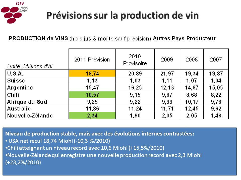 9 Niveau de production stable, mais avec des évolutions internes contrastées: USA net recul 18,74 Miohl (-10,3 %/2010) Chili atteignant un niveau reco