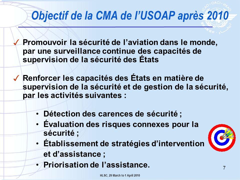 Plan de transition 2011 État Mise à jour du CAP Mise à jour du SAAQ OACI DOC 9735 Ateliers / séminaires Formation dauditeurs CBT Missions ICVM Élargir les accords 2012 État Mise à jour du CAP Mise à jour du SAAQ Protocoles daudit OACI Formation dauditeurs CBT Stratégies dintervention Missions ICVM Audits de la sécurité 2013 État Mise à jour du CAP Mise à jour du SAAQ Protocoles daudit OACI Formation dauditeurs CBT Stratégies dintervention Missions ICVM Audits de la sécurité Audits CSA + limités HLSC, 29 mars au 1 er avril 2010 8