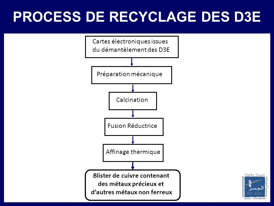 PRINCIPAUX PARTENAIRES PROCESS DE RECYCLAGE DES D3E Cartes électroniques issues du démantèlement des D3E Calcination Fusion Réductrice Affinage thermi