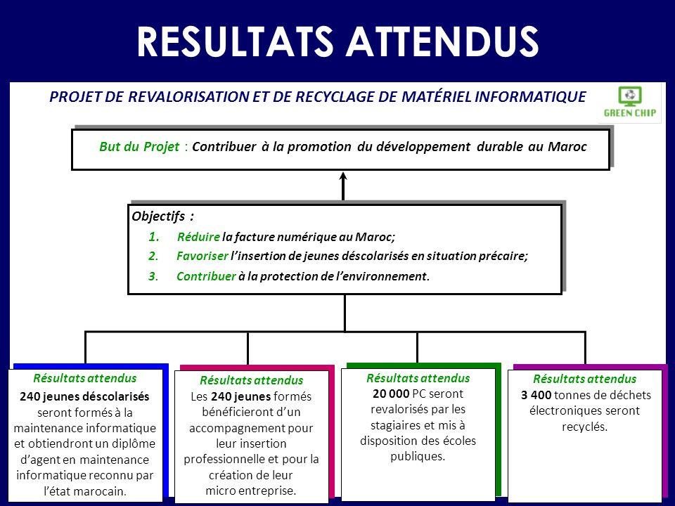 RESULTATS ATTENDUS But du Projet : Contribuer à la promotion du développement durable au Maroc Objectifs : 1. Réduire la facture numérique au Maroc; 2