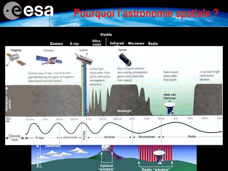 Pourquoi lastronomie spatiale ?