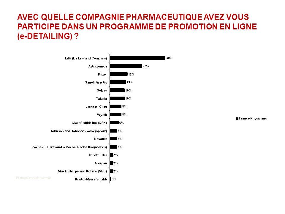 AVEC QUELLE COMPAGNIE PHARMACEUTIQUE AVEZ VOUS PARTICIPE DANS UN PROGRAMME DE PROMOTION EN LIGNE (e-DETAILING) ? France Physicians n=40