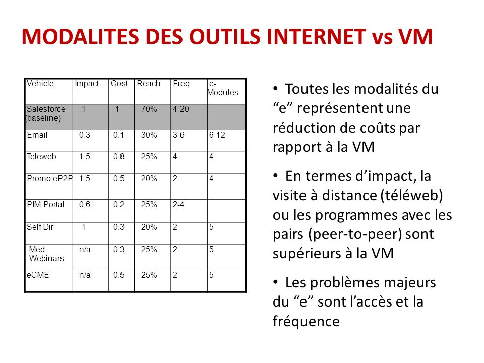 Evolution of Market Share – France, 2008 Growth is Greater when HCPs are called on by Teleweb reps and field sales reps Three groups of GPs were matched for profiles (same number of patients, same market potential, same market share).
