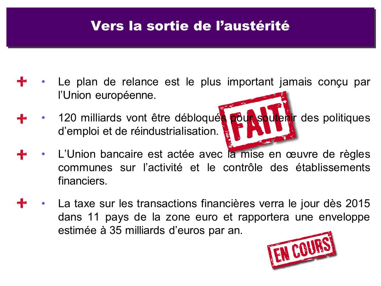 Le plan de relance est le plus important jamais conçu par lUnion européenne. 120 milliards vont être débloqués pour soutenir des politiques demploi et