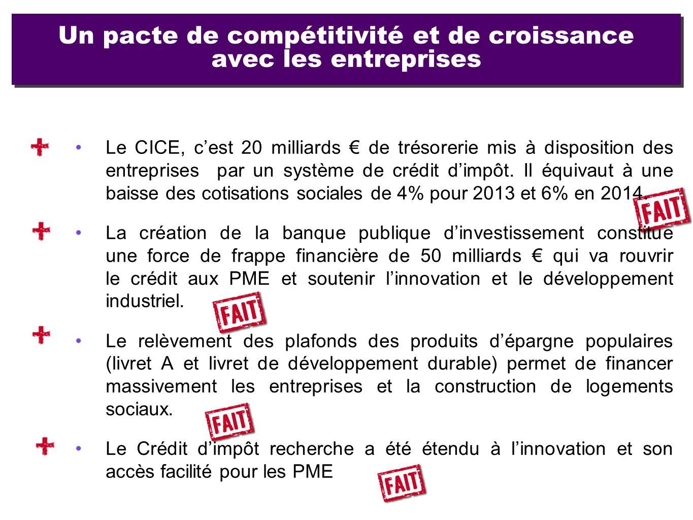 Un pacte de compétitivité et de croissance avec les entreprises Le CICE, cest 20 milliards de trésorerie mis à disposition des entreprises par un syst