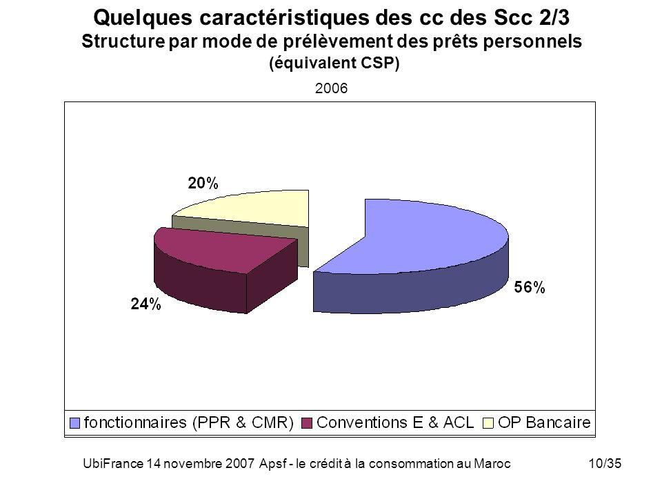 UbiFrance 14 novembre 2007 Apsf - le crédit à la consommation au Maroc10/35 Quelques caractéristiques des cc des Scc 2/3 Structure par mode de prélève