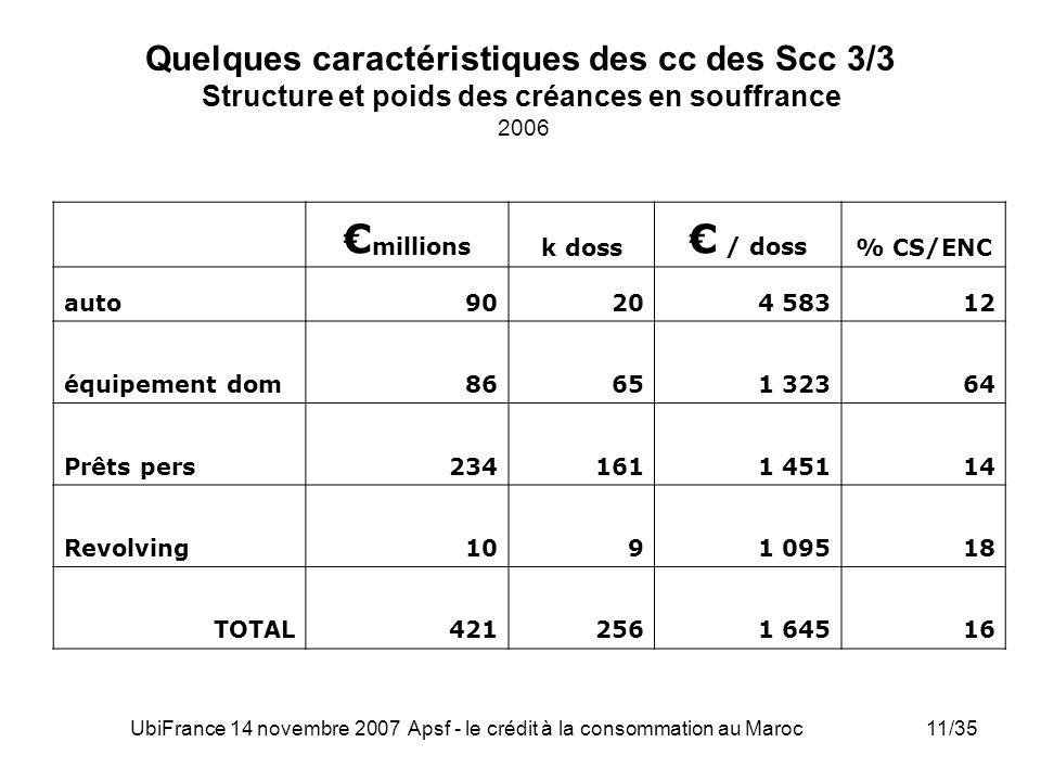 UbiFrance 14 novembre 2007 Apsf - le crédit à la consommation au Maroc11/35 Quelques caractéristiques des cc des Scc 3/3 Structure et poids des créanc