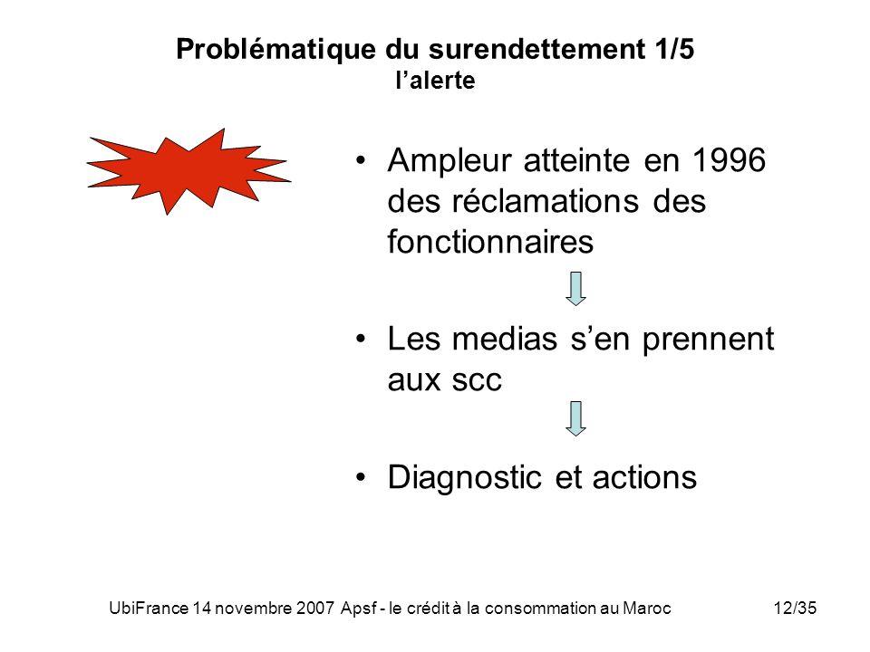 UbiFrance 14 novembre 2007 Apsf - le crédit à la consommation au Maroc12/35 Problématique du surendettement 1/5 lalerte Ampleur atteinte en 1996 des r